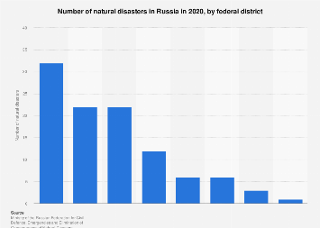 Number of natural disasters in Russia 2018, by federal district