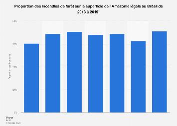 Part des incendies de forêt sur la surface de l'Amazonie légale au Brésil 2013-2019