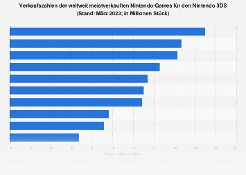 Weltweit meistverkaufte Videospiele für den Nintendo 3DS bis September 2019