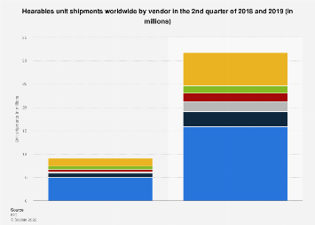 Quarterly hearables shipments worldwide 2018 and 2019, by vendor