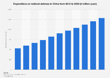 Military expenditure in China 2008-2017