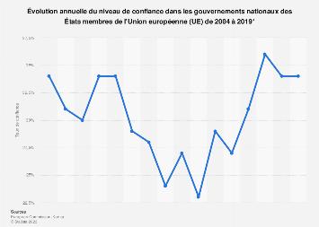 Union européenne : niveau de confiance dans les gouvernements nationaux 2004-2019