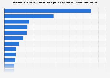 Número de víctimas mortales de los atentados terroristas más graves de la historia