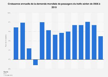 Croissance annuelle de la demande de passagers du trafic aérien 2006-2019