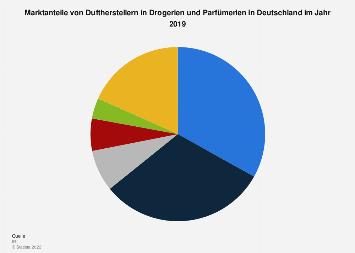 Marktanteile von Duftherstellern in Drogerien und Parfümerien in Deutschland in 2019
