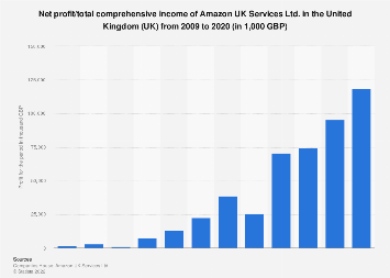 Amazon UK Services: profit/comprehensive income in the UK 2009-2018
