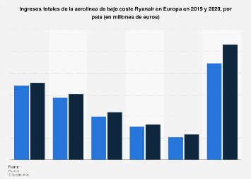 Ingresos por país de Ryanair Europa 2018-2019