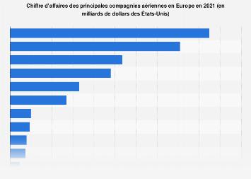 Chiffre d'affaires des principales compagnies aériennes européennes 2018