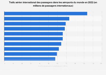 Trafic aérien international des passagers dans les aéroports mondiale en 2018