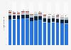 Treibhausgas-Emissionen in der Schweiz nach Verursacher (UNFCCC) bis 2017
