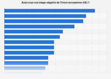 Opinion publique: image négative de l'Union européenne par État membre 2019
