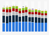 Energiebedingte CO2-Emissionen in der Schweiz nach Sektoren (UNFCCC) bis 2017