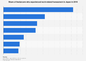 Share of freelancers harassed at work in Japan 2019