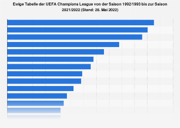 Champions League Ewige Tabelle