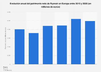 Patrimonio neto de Ryanair Europa 2015-2019