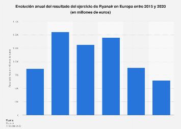 Resultado del ejercicio de Ryanair Europa 2015-2019