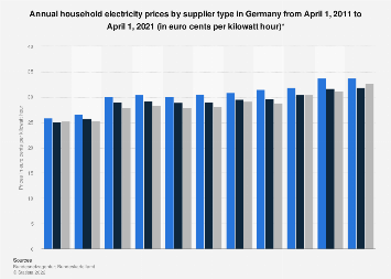 Household electricity prices in Germany 2009-2019, by supplier type