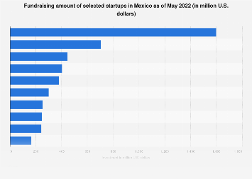 Mexico: fundraising amount of selected startups 2019