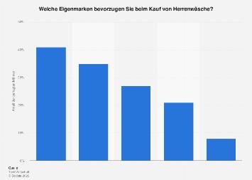 Umfrage unter Männern zu Eigenmarken beim Kauf von Herrenwäsche in Deutschland 2019