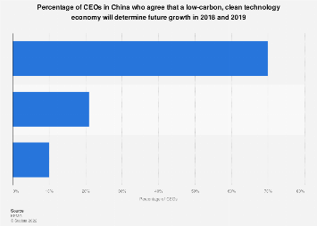 CEOs in China who agree that low-carbon economy will determine future growth