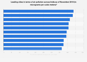 Leading Indian cities in terms of air pollution 2018