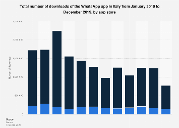 Monthly WhatsApp app downloads in Italy 2019