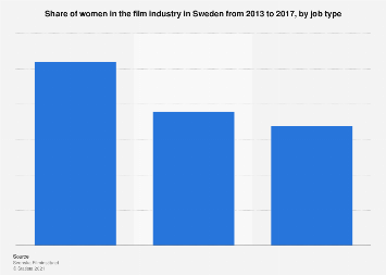 Share of women in the film industry in Sweden 2013-2017, by job type