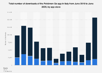Monthly Pokémon Go app downloads in Italy 2019