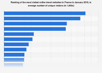 Most visited travel websites in France January 2019