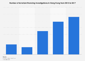 Number of terrorism financing investigations in Hong Kong 2013-2017