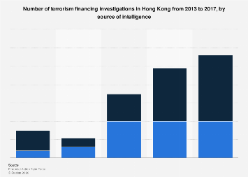 Number of terrorism financing investigations in Hong Kong 2013-2017, by intelligence