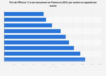 Prix de l'iPhone 11 à son lancement par version et capacité en France 2019