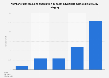 Cannes Lions awards won by Italian ad agencies 2019