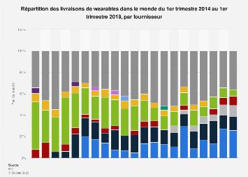 Distribution du marché d'expeditions des wearables par fabricant 2014-2019