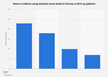 Share of children using selected social media in Norway 2019, by platform