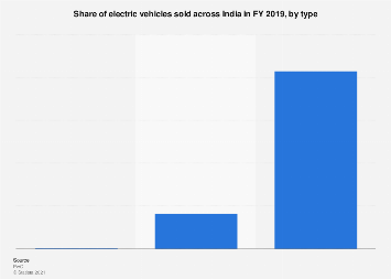 Share of electric vehicles sold India 2019 by type