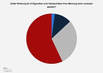 Umfrage zum Werbeverbot für E-Zigaretten und Tabakerhitzer in Deutschland 2019