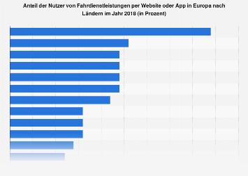 Anteil der Nutzer von Online-Fahrdiensten nach europäischen Ländern im Jahr 2018