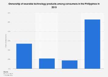 Consumer ownership of wearable technology products Philippines 2019