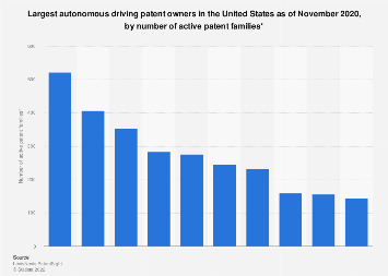Companies with the most autonomous driving patents in the United States 2019
