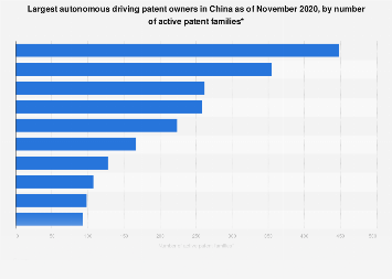 Companies with the most autonomous driving patents in China 2019