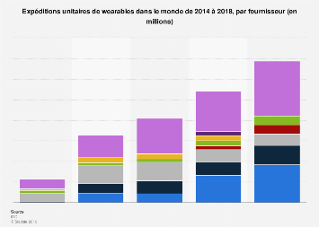 Livraisons unitaires de wearables par fournisseur dans le monde 2014-2018
