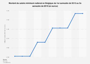 Montant du salaire minimum en Belgique S1 2015-S2 2019