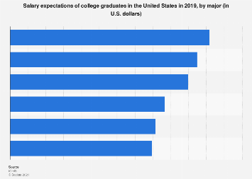 Salary expectations of college graduates by college major U.S. 2019