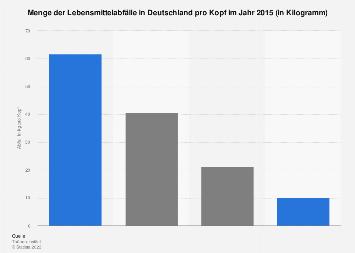 Menge der Lebensmittelabfälle in Deutschland pro Kopf im Jahr 2015