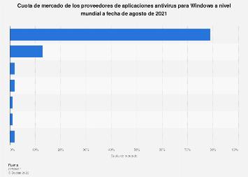Cuota de mercado mundial de los proveedores de anti-malware para Windows en 2019