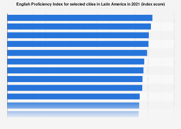 Latin America: English proficiency 2018, by city