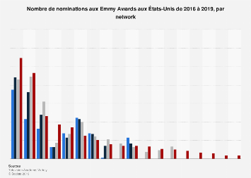 Nombre de nominations par network au Emmy Awards 2016-2019