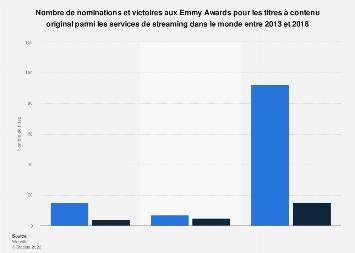 Nombre de nominations et victoires aux Emmy Awards des services streaming 2013-2018