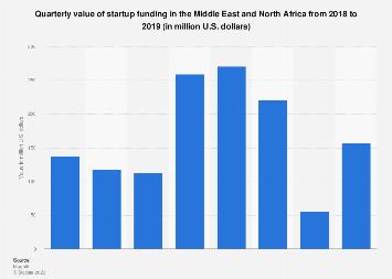 Quarterly value of venture capital startup funding MENA 2017-2018